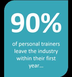 Personal Trainer Career Stat